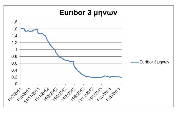 euribor3minon