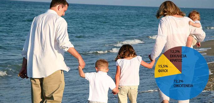 Μόνο στήριγμα η οικογένεια για το 72% των Ελλήνων