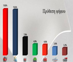 Οριακό προβάδισμα ΣΥΡΙΖΑ 0,2%