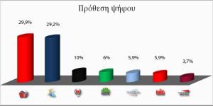 Μπροστά ο ΣΥΡΙΖΑ σε δημοσκόπηση της Metron Analysis