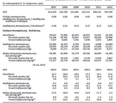 Βρίσκεται η ελληνική οικονομία σε διαδικασία μετάβασης σε ένα νέο πρότυπο ανάπτυξης;