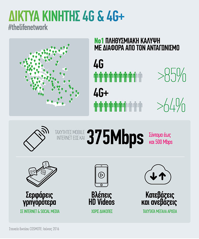 COSMOTE_4G_infographic