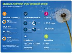 Omilos-OTE-Apologismos-Viosimis-Anaptyxis-2015