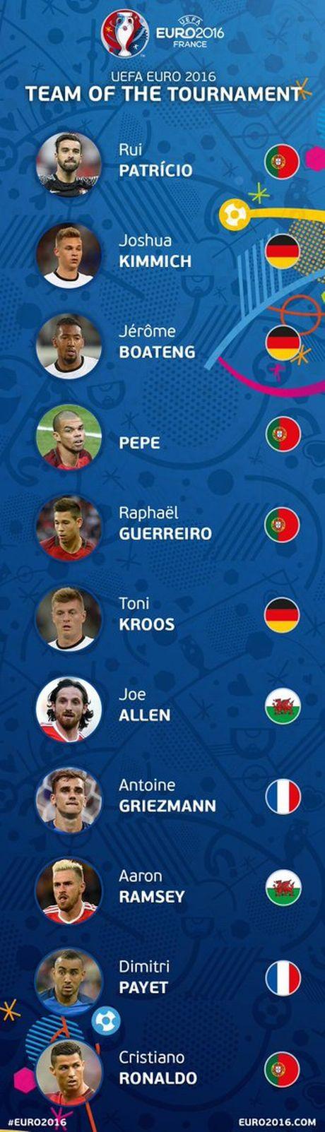 euro-bests