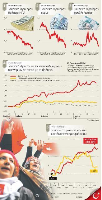Ο Ερντογάν και οι περιορισμοί της τουρκικής οικονομίας