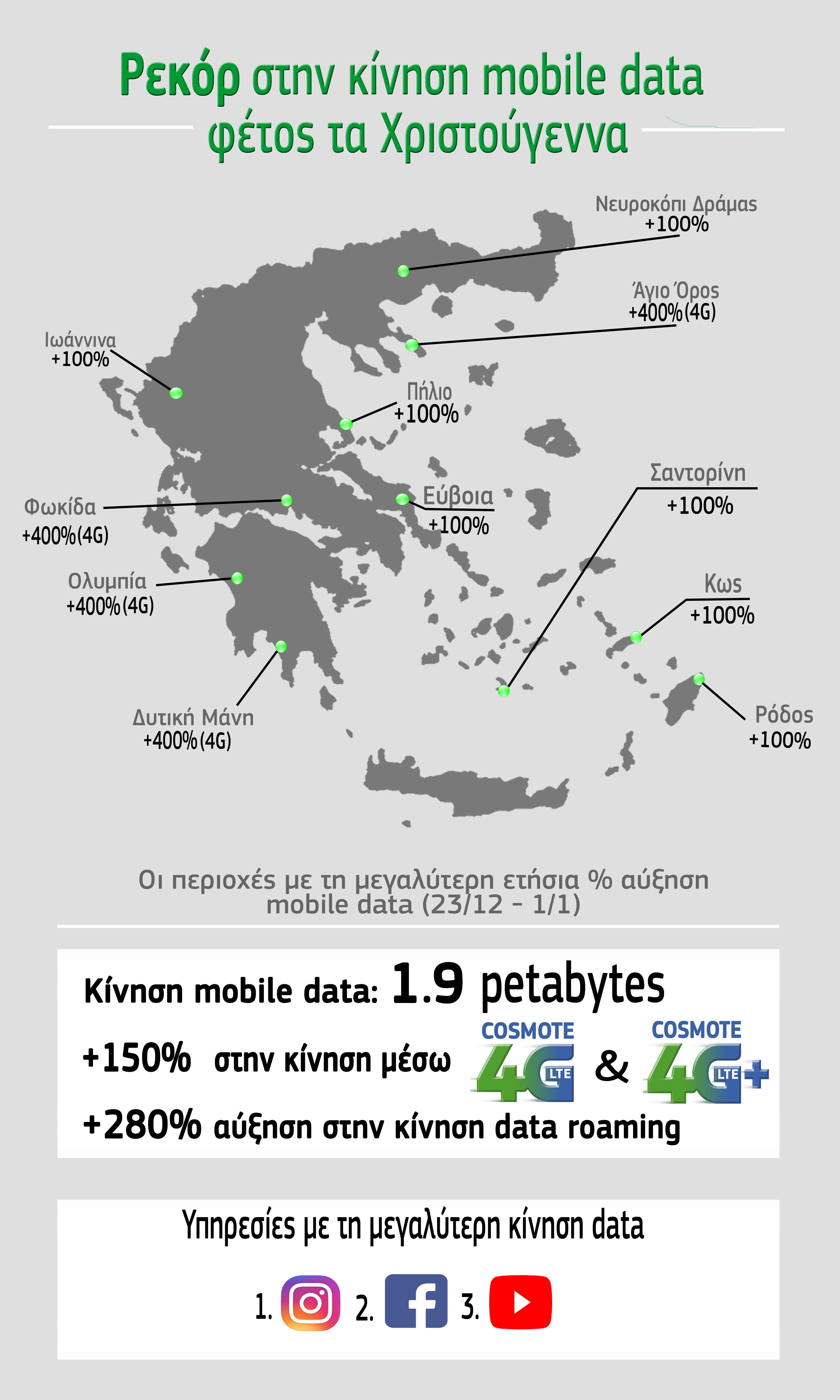 Infographic COSMOTE mobile data_Christmas 2017