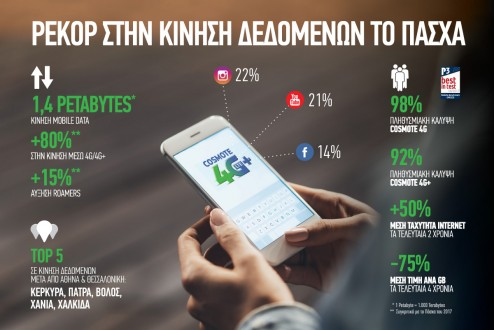 COSMOTE data traffic_Easter 2018_GR
