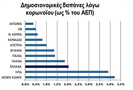 Θα πιάσει τον ασθενή της οικονομίας η δημοσιονομική ένεση; Τα «Staikouronomics» και ο Γολγοθάς του κορωνοϊού μέχρι το Πάσχα