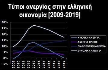 Η αφυδατωμένη οικονομία «διψά» για θέσεις εργασίας - Οι άνεργοι δεν θέλουν επιδόματα, θέλουν εργασία