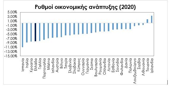 Η... πνευμονία που προκάλεσε στις οικονομίες ο κορωνοϊός-στο μαύρο βάθρο των χωρών με τη μεγαλύτερη ύφεση η Ελλάδα